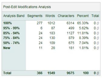 Post-edit compare plug-ins for RWS Trados measures modifications